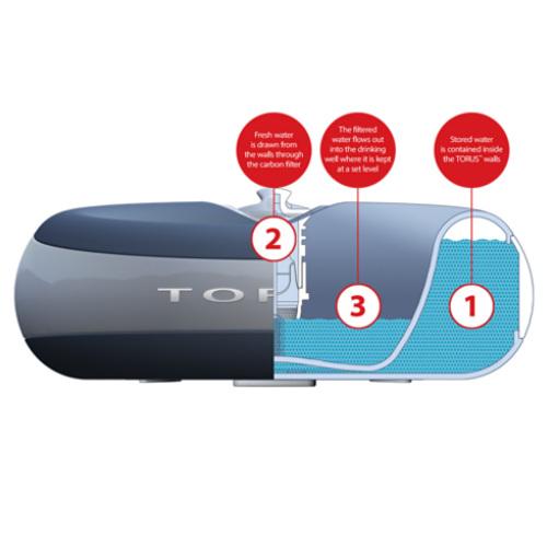 Bebedouro automático sem baterias Torus